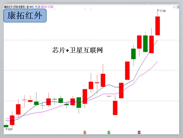 上海金融改革龙头股_注意这些潜力新龙头(附股)-沪深-事件驱动李-摩尔金融