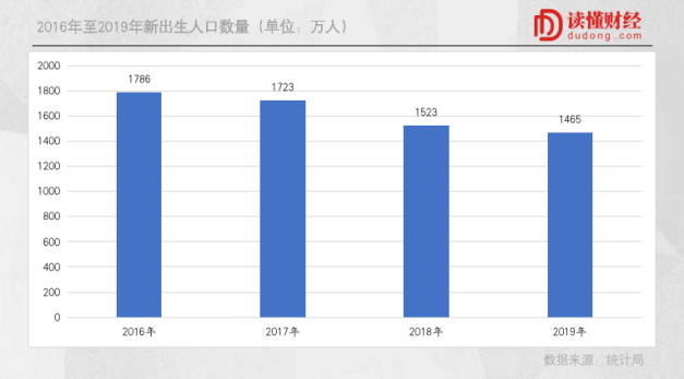 人口出生数量_2018年中国出生人口数量及人口出生率 死亡率 自然增长率 图